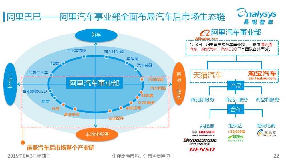 中国汽车后市场电商专题报告2015Q1(简版)V4_000022