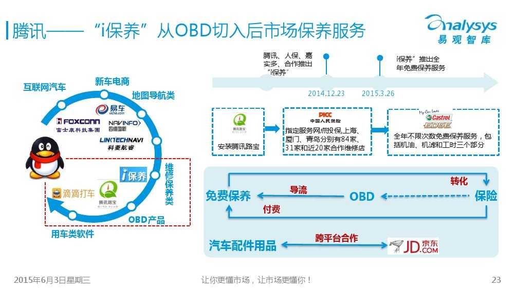 中国汽车后市场电商专题报告2015Q1(简版)V4_000023