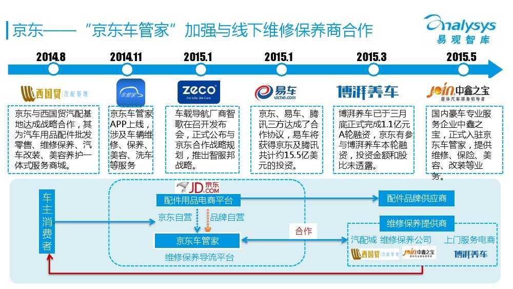 中国汽车后市场电商专题报告2015Q1(简版)V4_000024