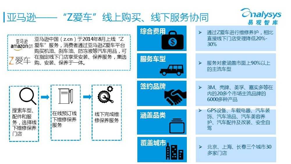 中国汽车后市场电商专题报告2015Q1(简版)V4_000025