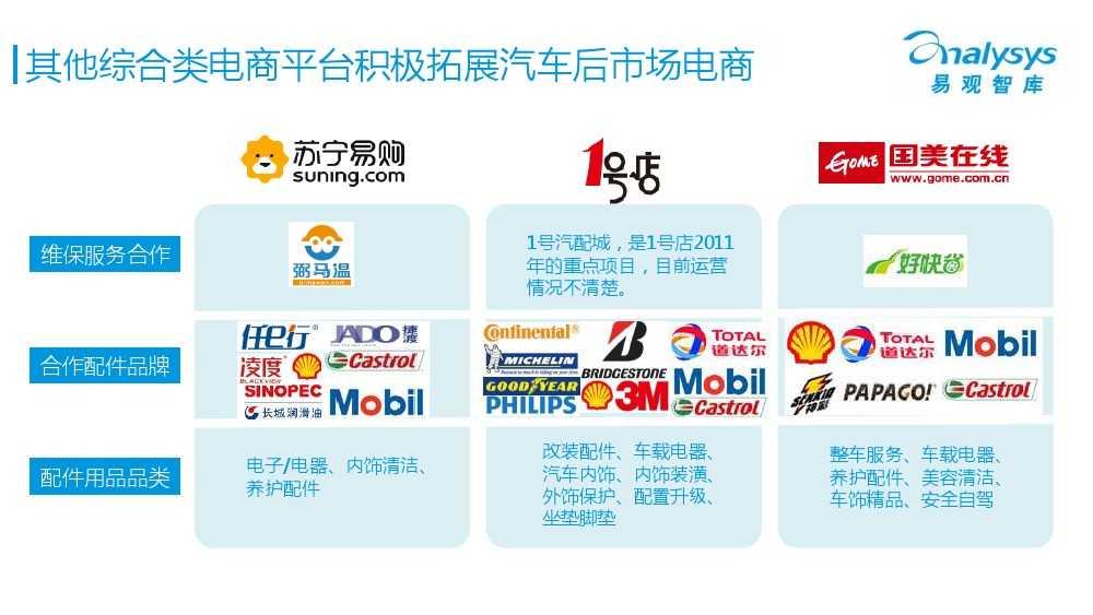 中国汽车后市场电商专题报告2015Q1(简版)V4_000026