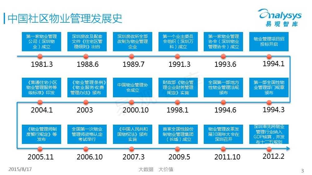中国社区物业O2O市场专题研究报告2015 01_000003