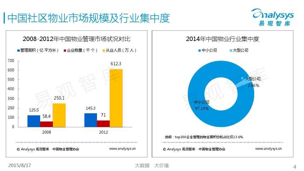 中国社区物业O2O市场专题研究报告2015 01_000004