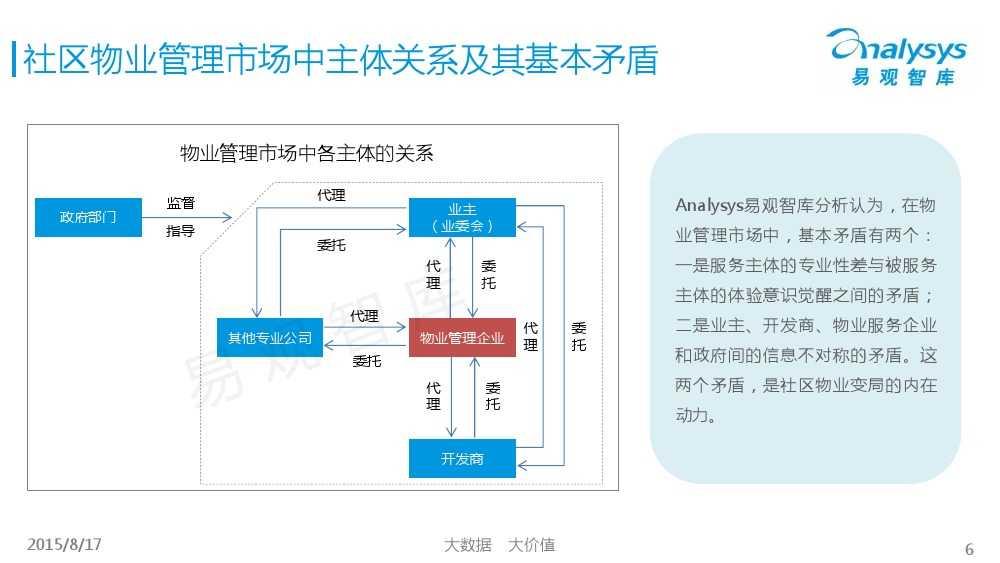 中国社区物业O2O市场专题研究报告2015 01_000006