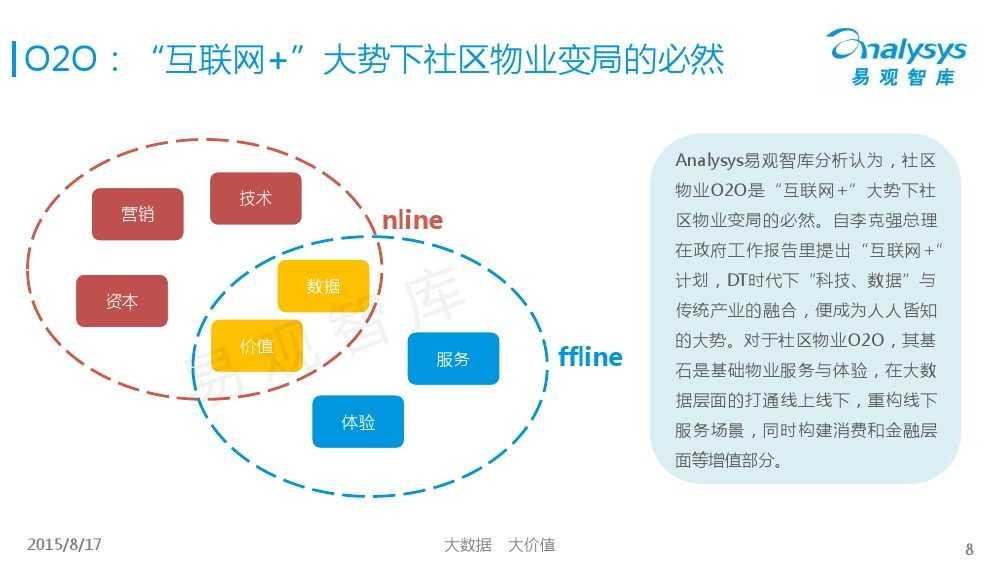 中国社区物业O2O市场专题研究报告2015 01_000008