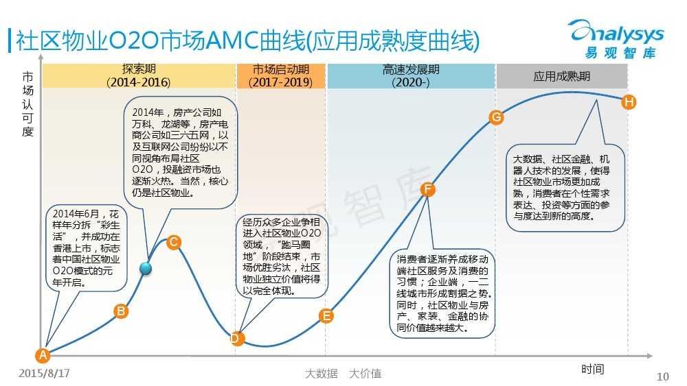 中国社区物业O2O市场专题研究报告2015 01_000010