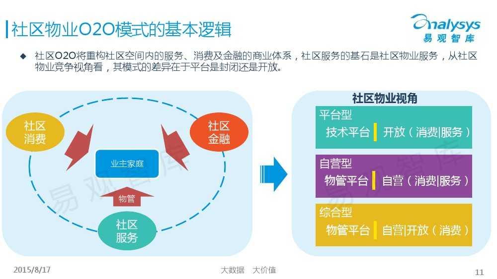 中国社区物业O2O市场专题研究报告2015 01_000011