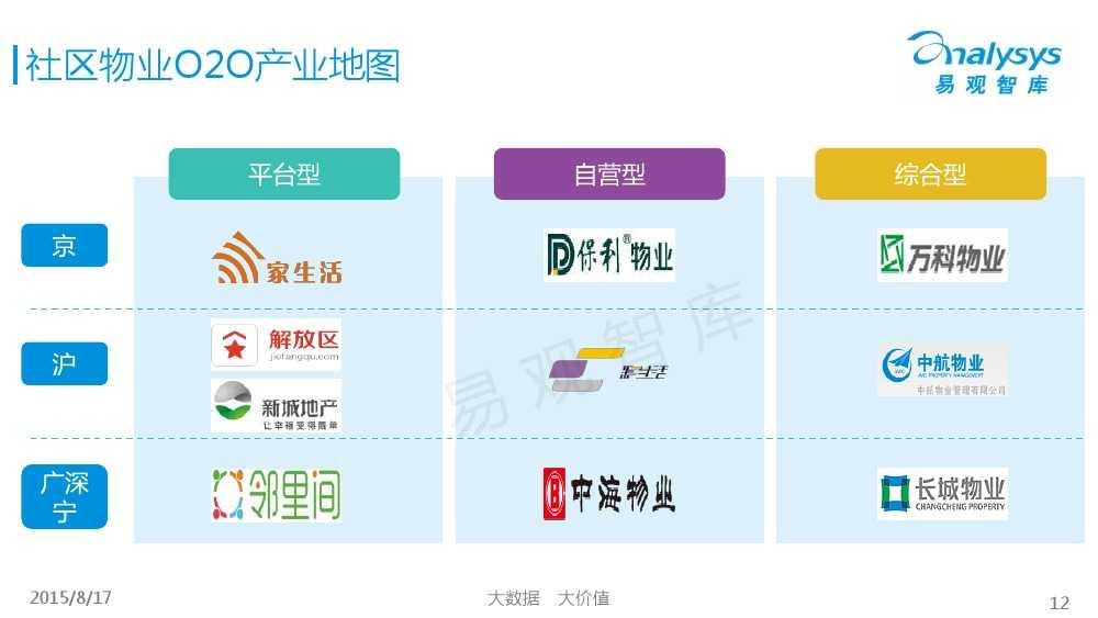 中国社区物业O2O市场专题研究报告2015 01_000012