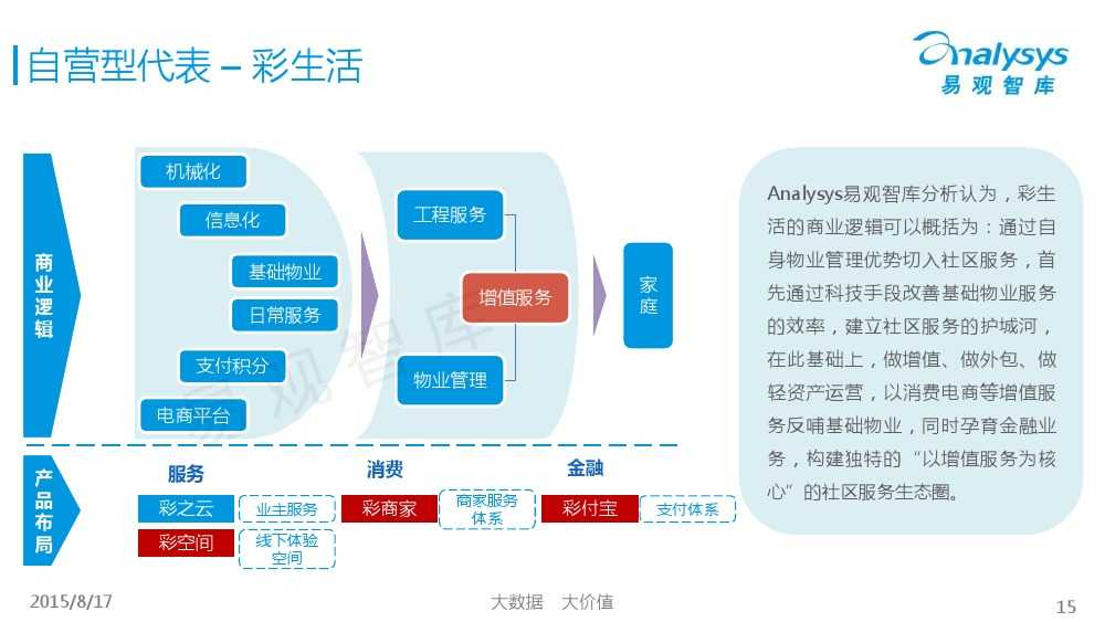 中国社区物业O2O市场专题研究报告2015 01_000015