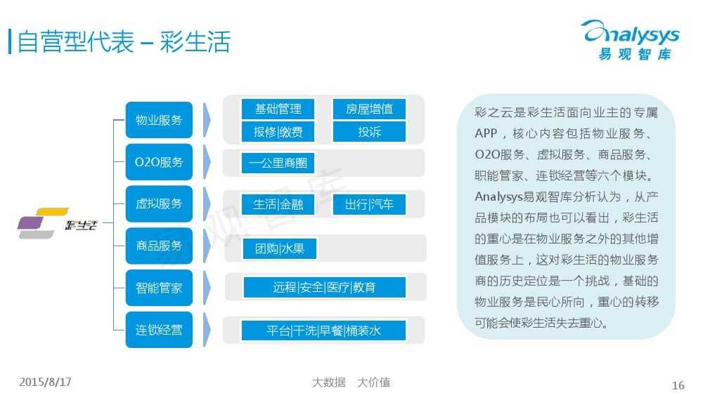 中国社区物业O2O市场专题研究报告2015 01_000016