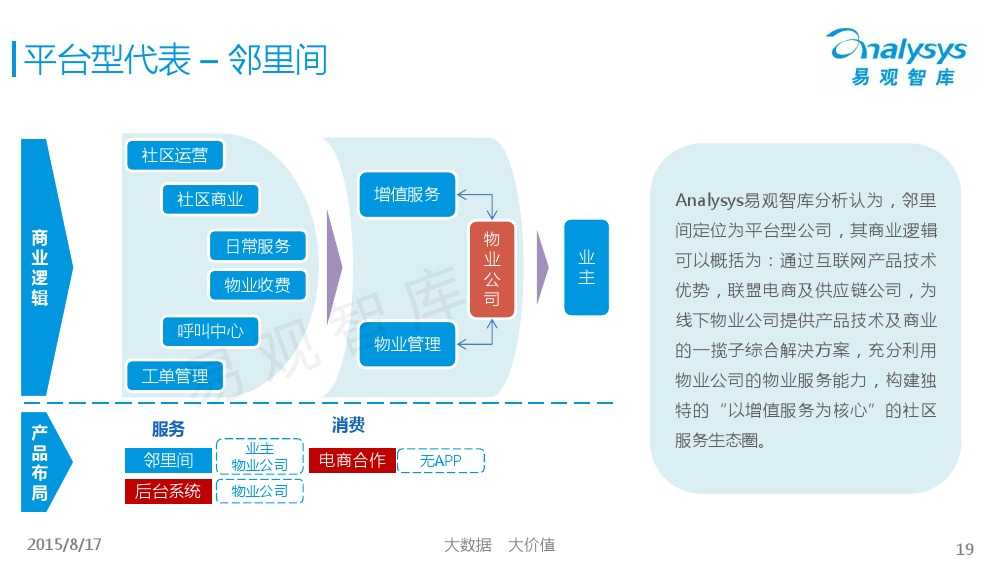 中国社区物业O2O市场专题研究报告2015 01_000019