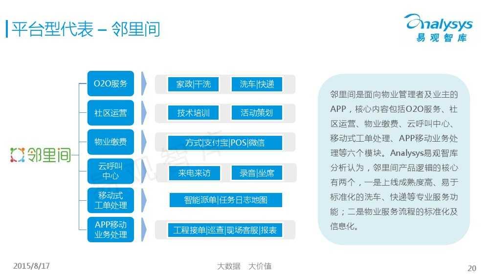 中国社区物业O2O市场专题研究报告2015 01_000020