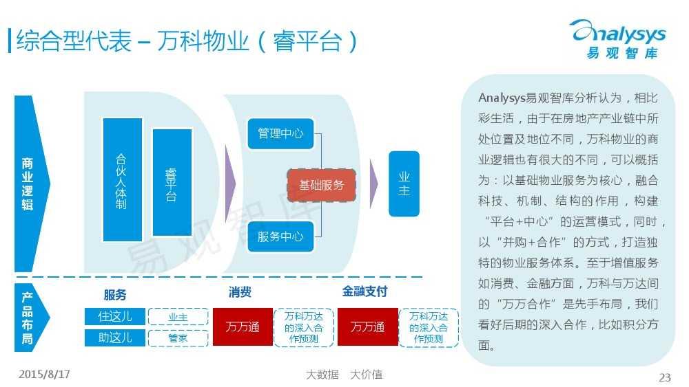 中国社区物业O2O市场专题研究报告2015 01_000023