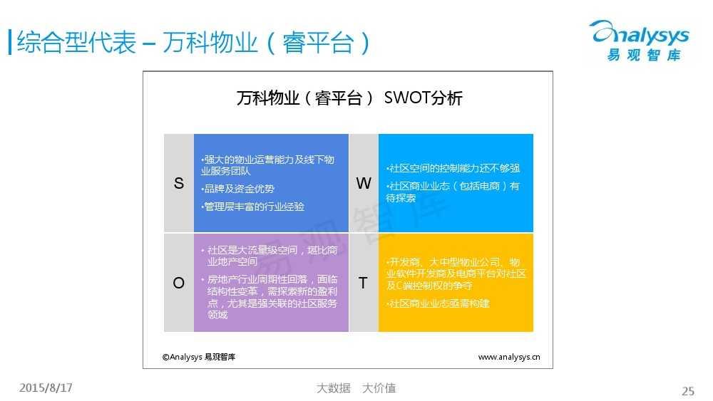 中国社区物业O2O市场专题研究报告2015 01_000025