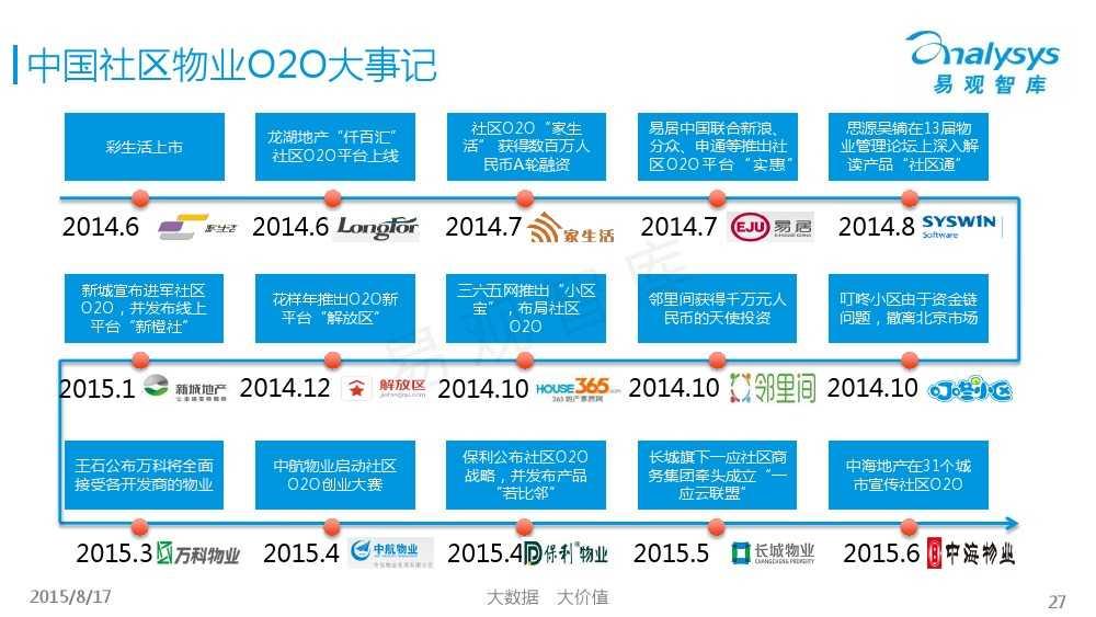 中国社区物业O2O市场专题研究报告2015 01_000027