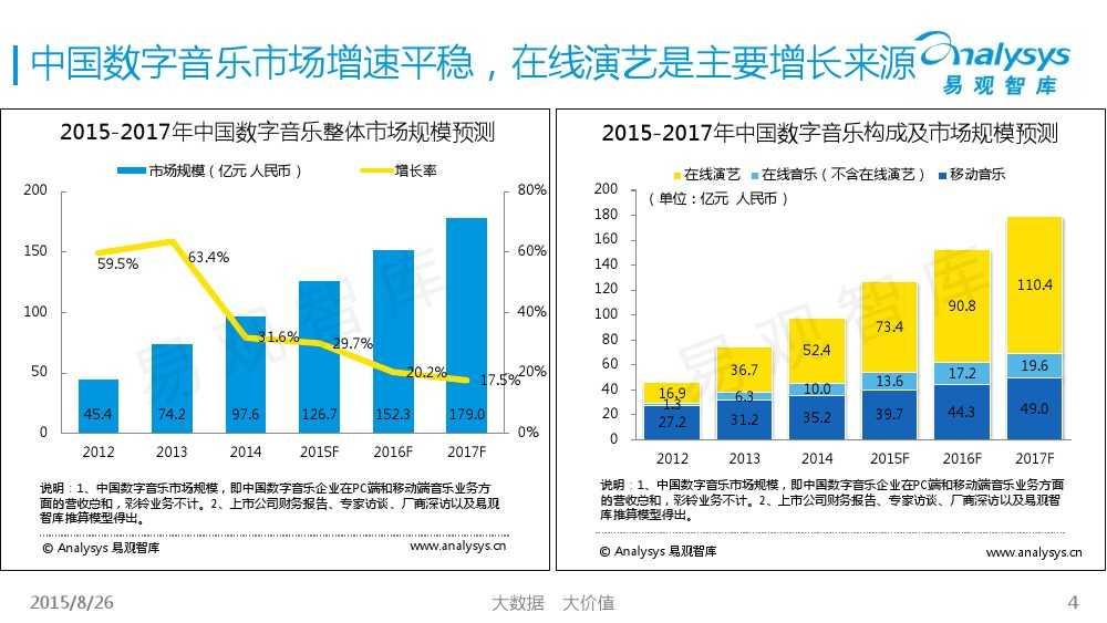 中国移动音乐用户专题研究报告2015 01_000004