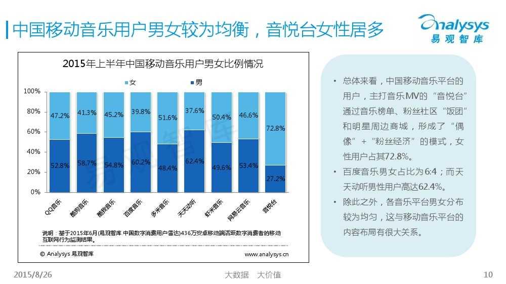 中国移动音乐用户专题研究报告2015 01_000010