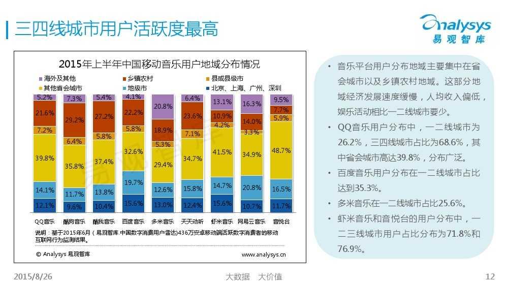 中国移动音乐用户专题研究报告2015 01_000012