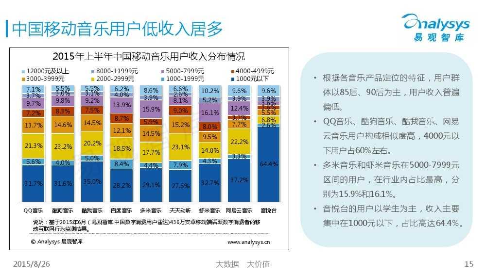 中国移动音乐用户专题研究报告2015 01_000015