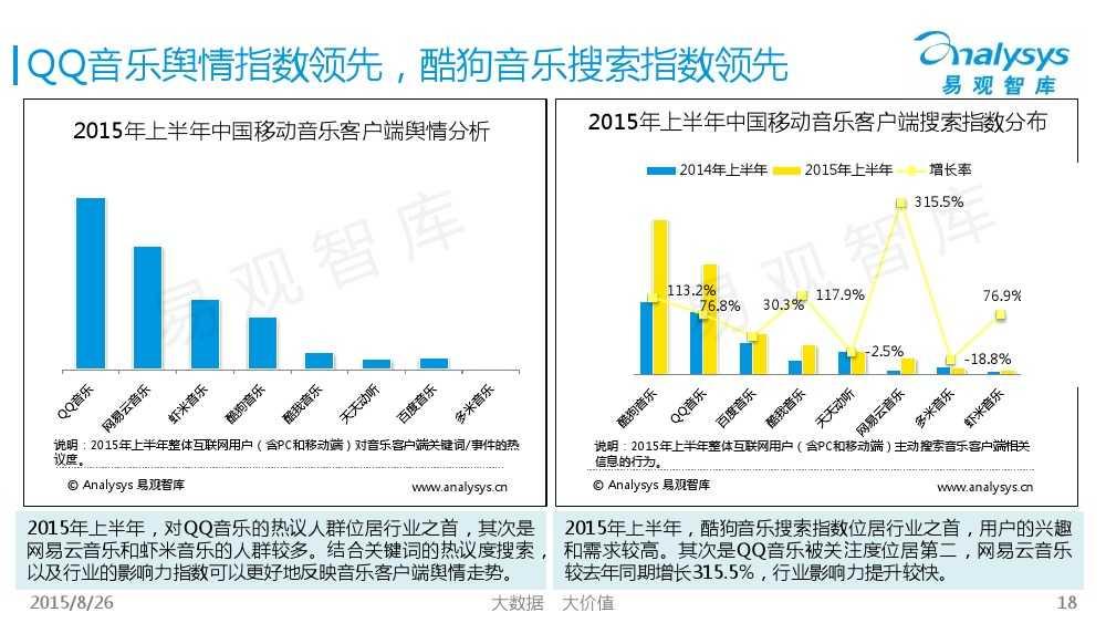 中国移动音乐用户专题研究报告2015 01_000018