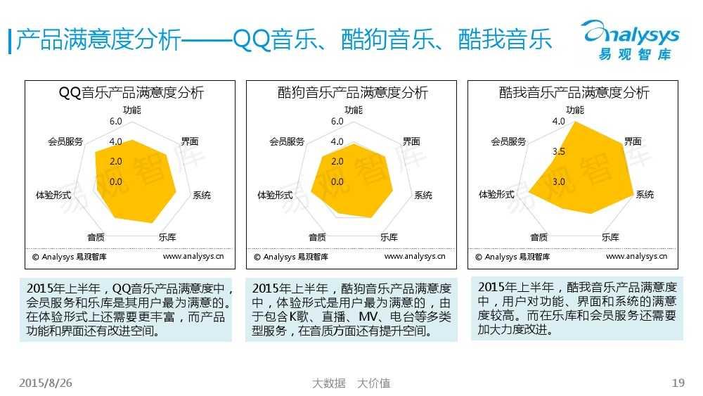 中国移动音乐用户专题研究报告2015 01_000019
