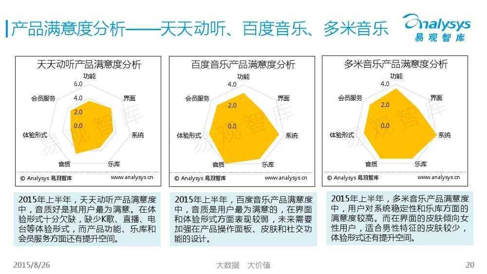 中国移动音乐用户专题研究报告2015 01_000020