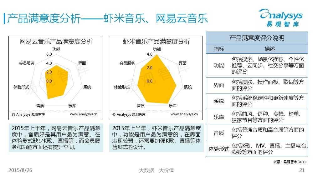 中国移动音乐用户专题研究报告2015 01_000021