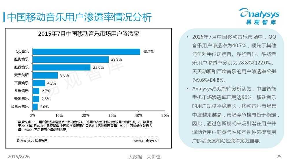 中国移动音乐用户专题研究报告2015 01_000025