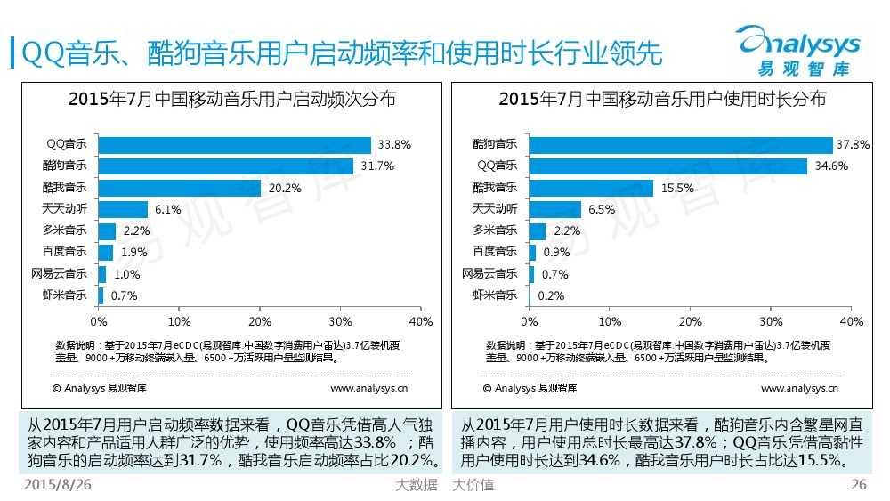 中国移动音乐用户专题研究报告2015 01_000026