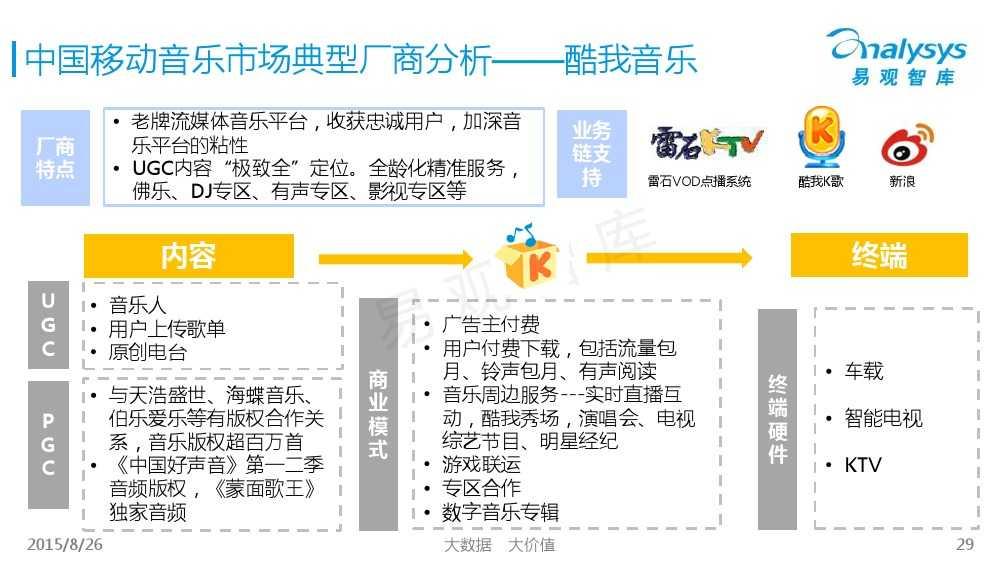 中国移动音乐用户专题研究报告2015 01_000029