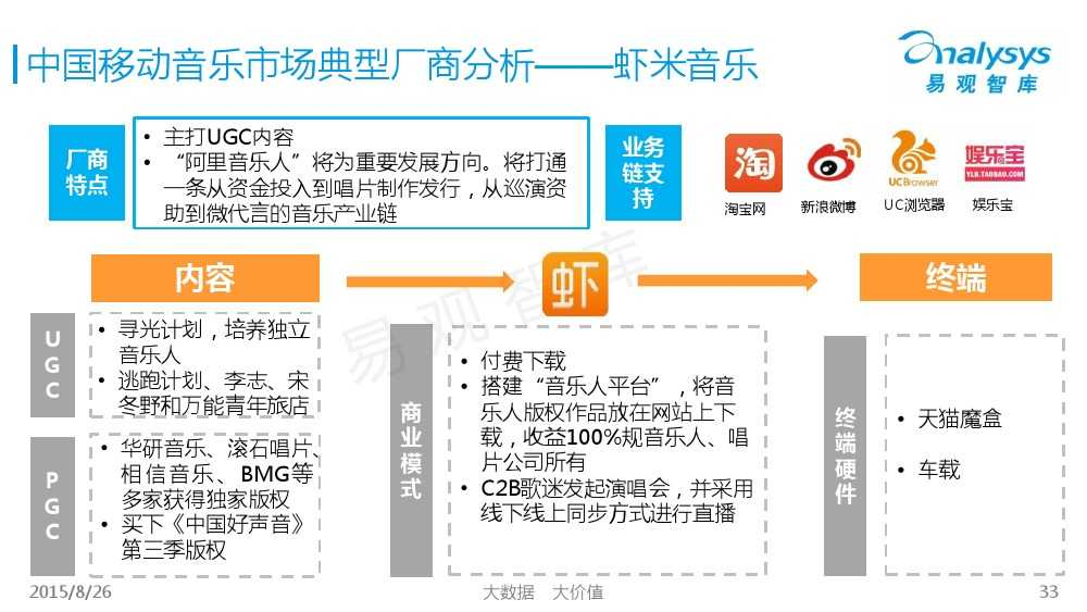 中国移动音乐用户专题研究报告2015 01_000033