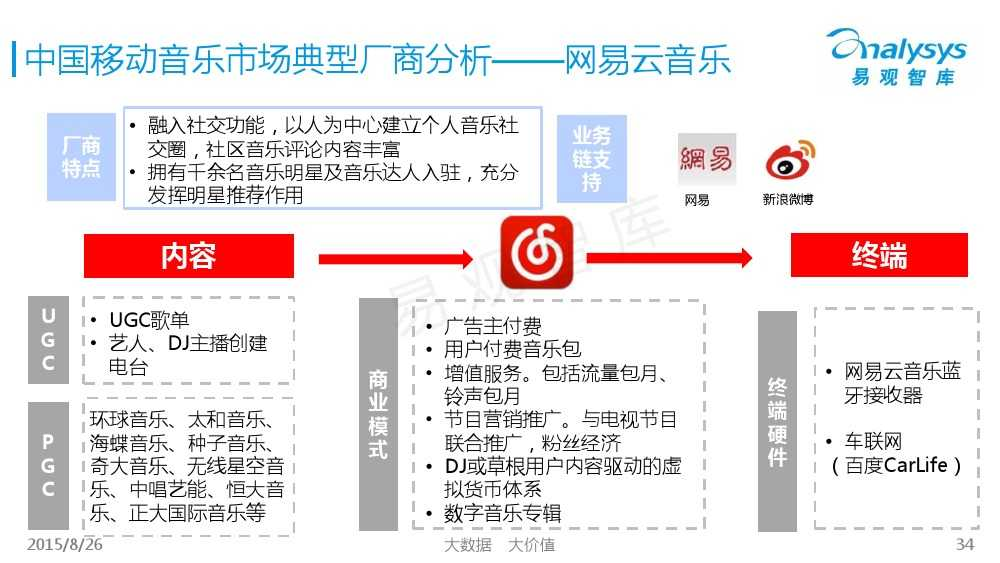 中国移动音乐用户专题研究报告2015 01_000034