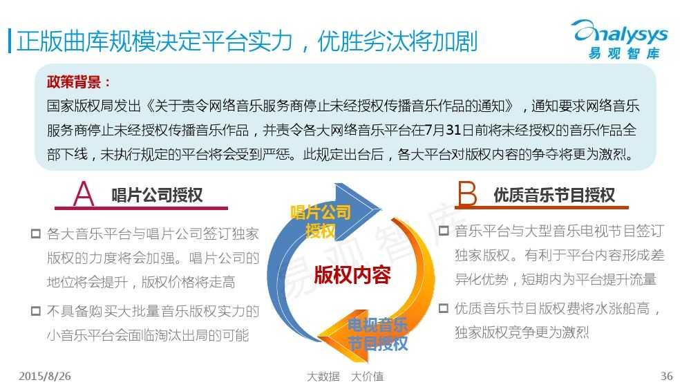 中国移动音乐用户专题研究报告2015 01_000036