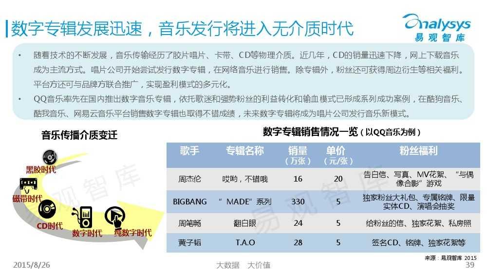 中国移动音乐用户专题研究报告2015 01_000039