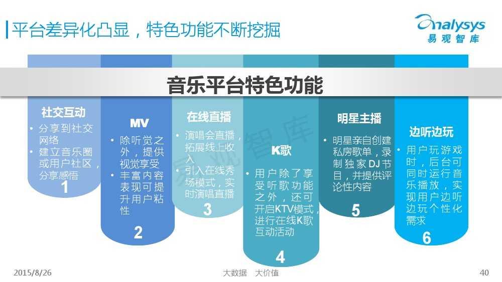 中国移动音乐用户专题研究报告2015 01_000040