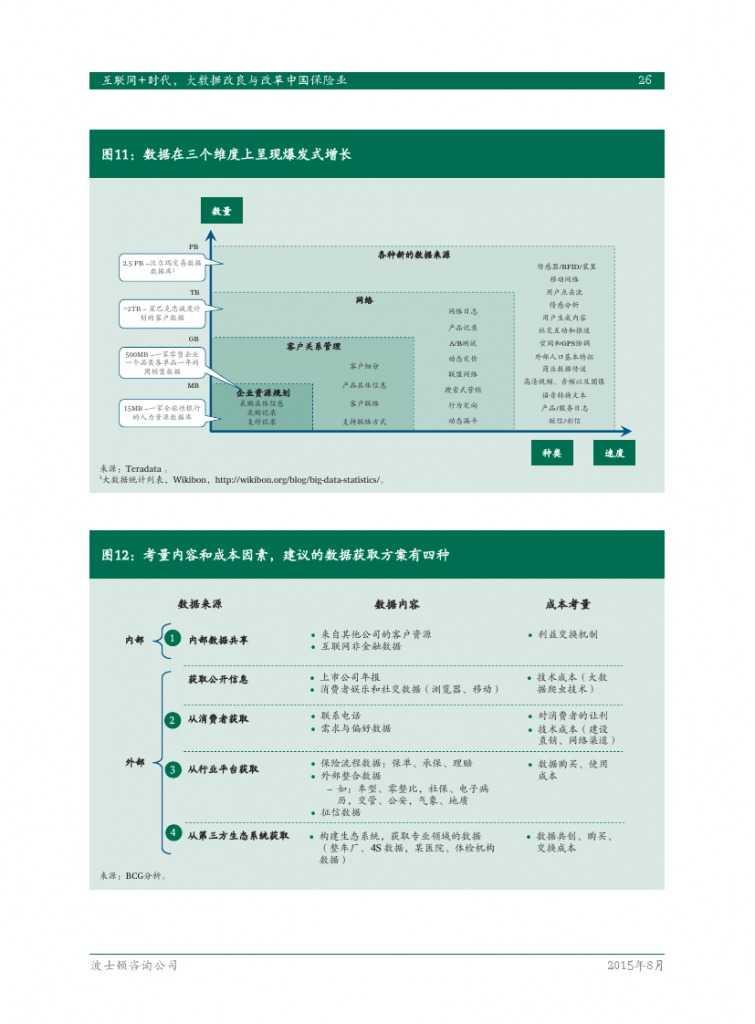 互联网+时代:大数据改良与改革中国保险业_000028