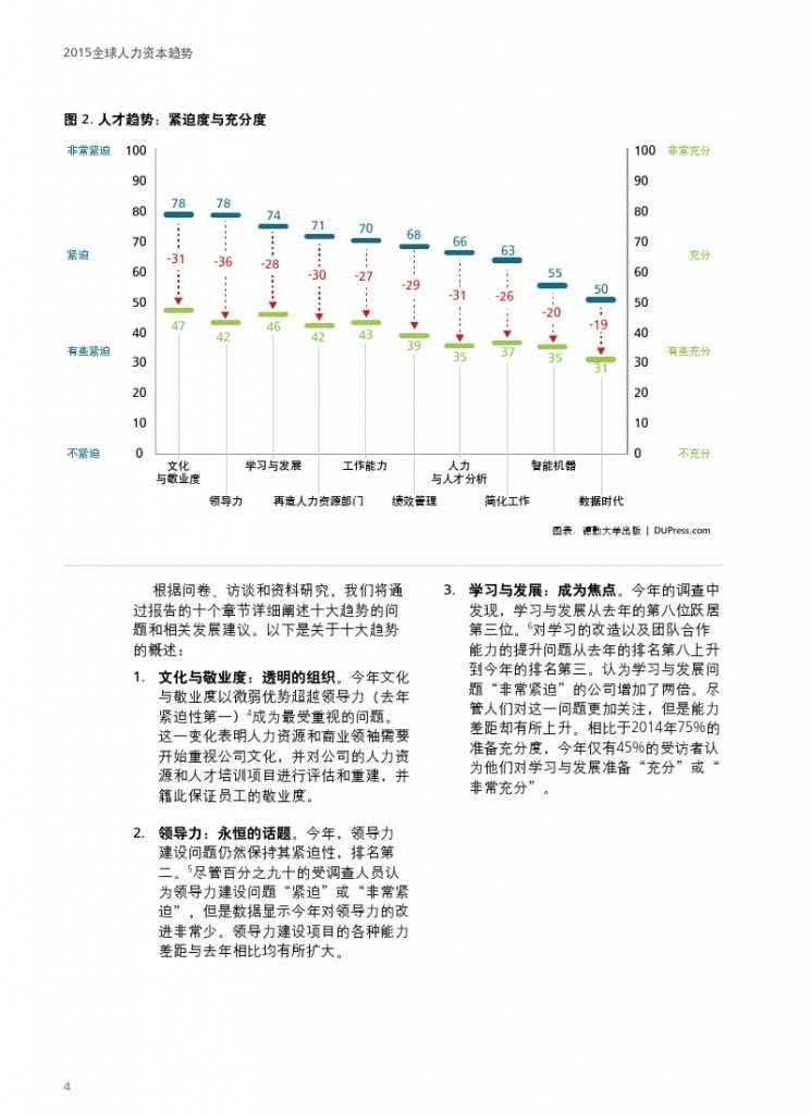 德勤:全球人力资本趋势_000006