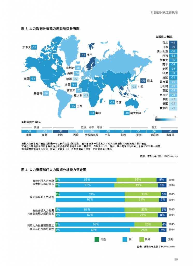 德勤:全球人力资本趋势_000061