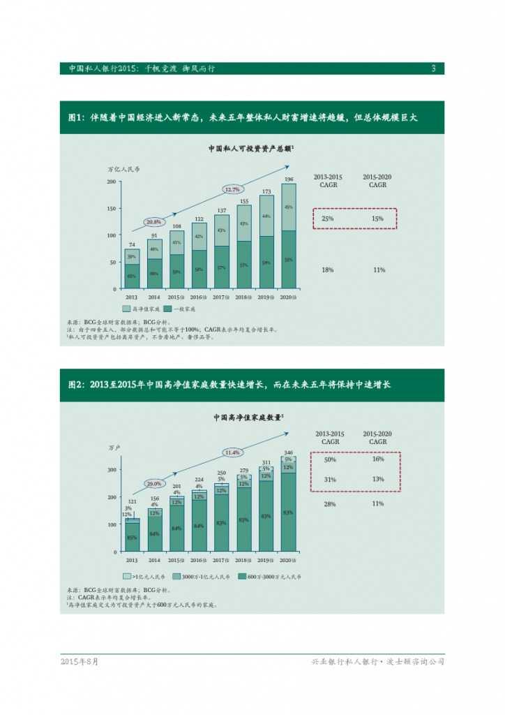 波士顿咨询:2015年中国私人银行全面发展报告_000005