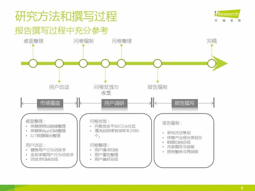 2015中国互联网+体育报告_000003