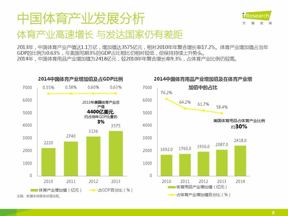 2015中国互联网+体育报告_000008