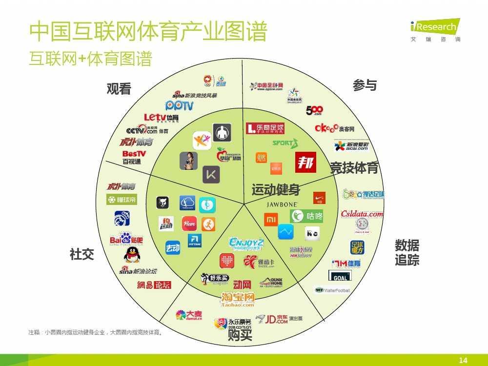 2015中国互联网+体育报告_000014