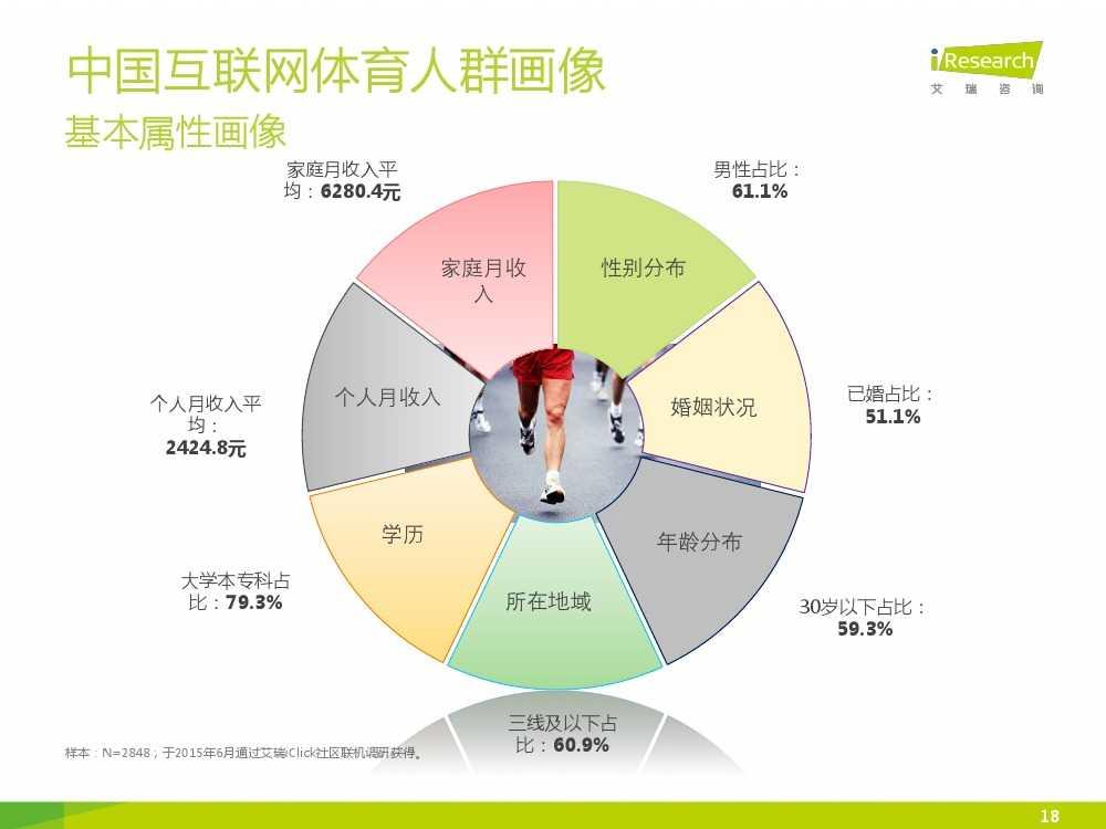 2015中国互联网+体育报告_000018