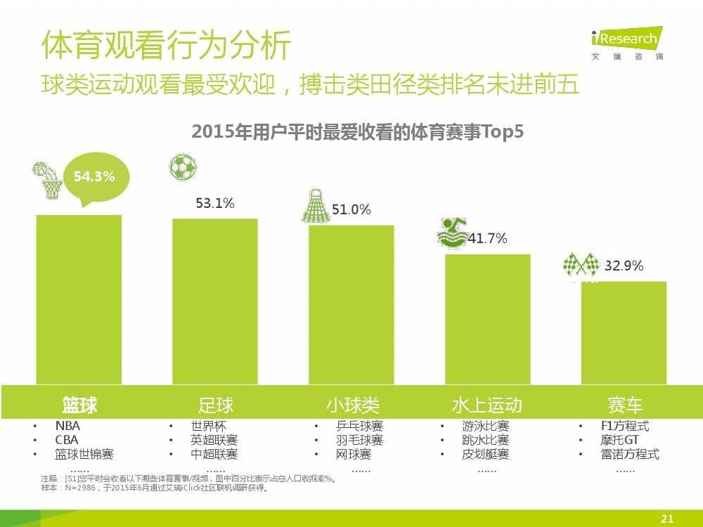 2015中国互联网+体育报告_000021