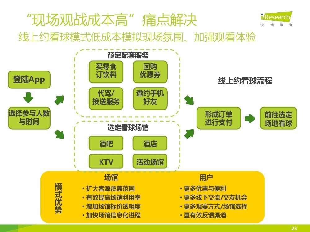 2015中国互联网+体育报告_000023