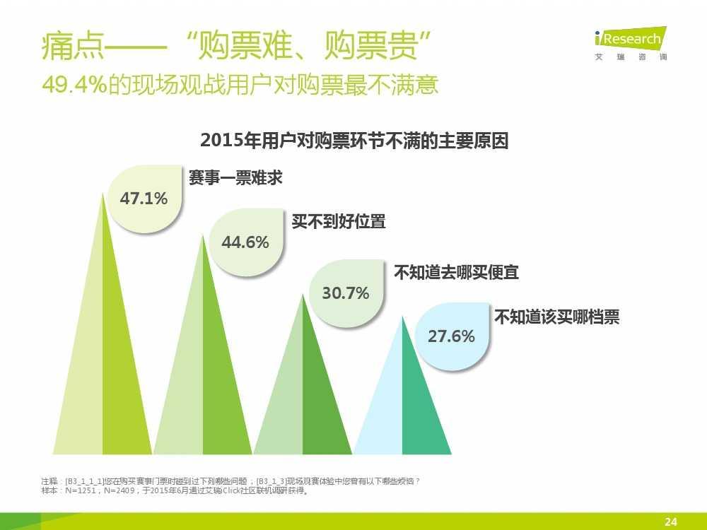 2015中国互联网+体育报告_000024