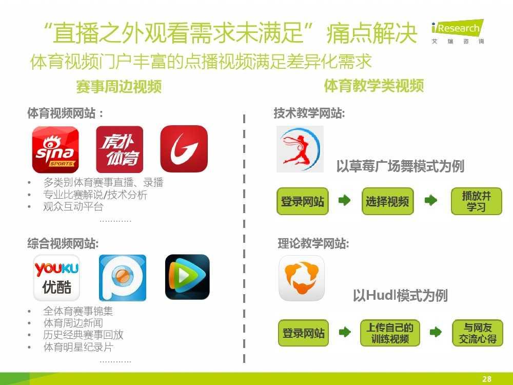 2015中国互联网+体育报告_000028