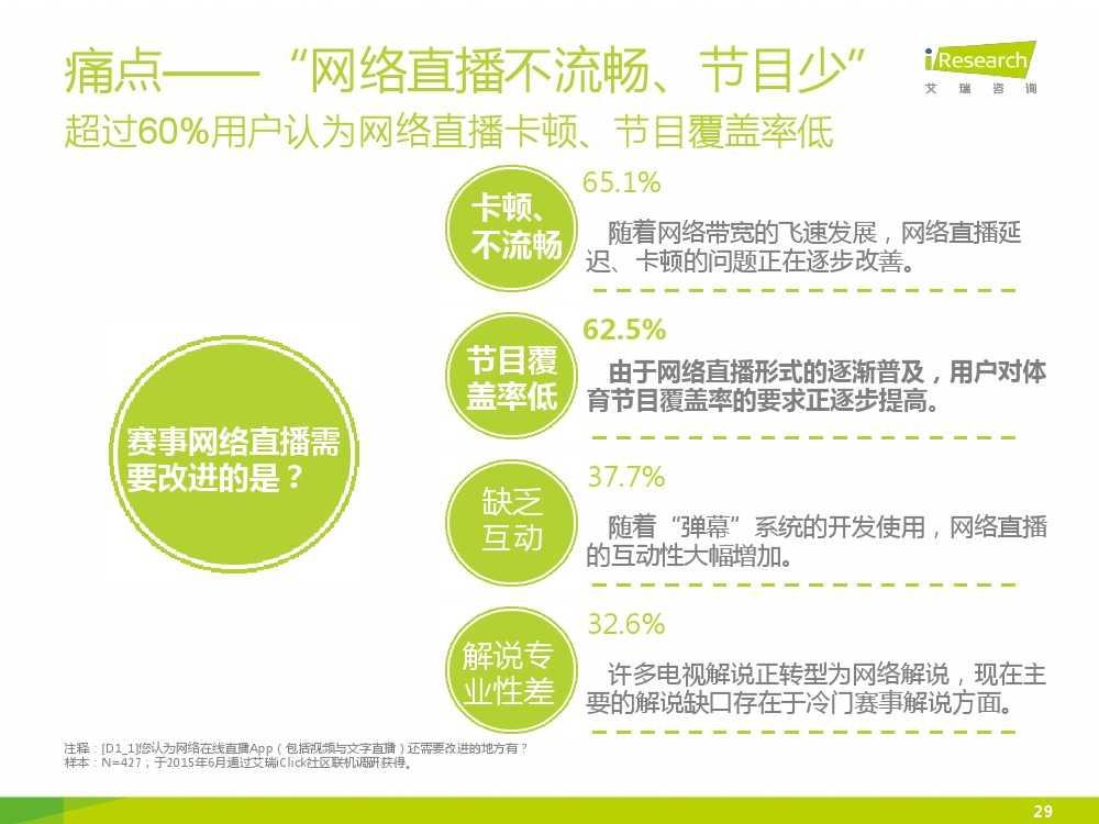 2015中国互联网+体育报告_000029