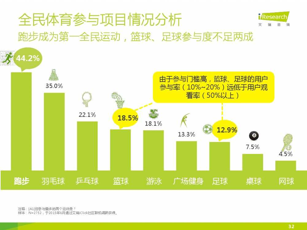 2015中国互联网+体育报告_000032