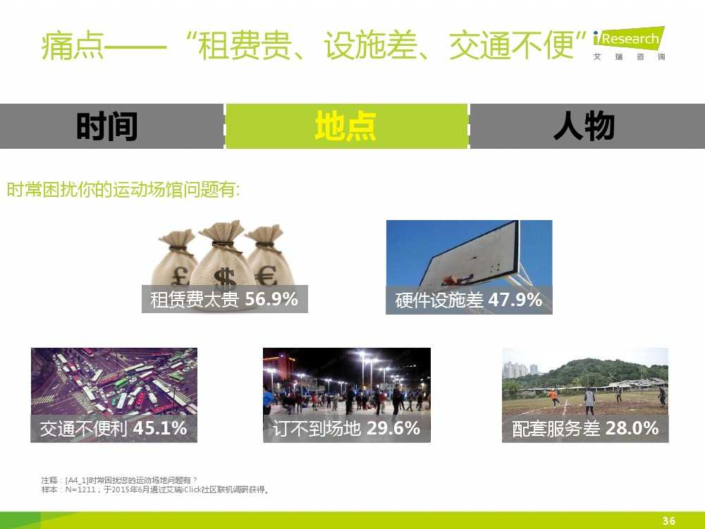 2015中国互联网+体育报告_000036